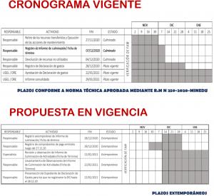 cronograma ampliación FICHA DE TERMINO